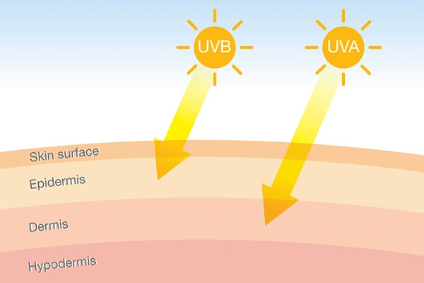 difference between uva and uvb rays
